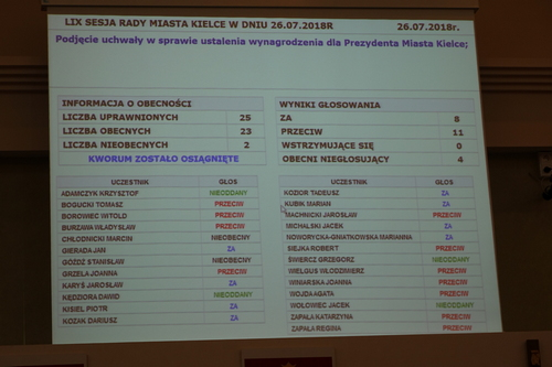 kielce wiadomości Radni nie obniżyli pensji prezydenta Lubawskiego
